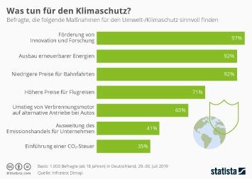 Infografik - Was tun für den Klimaschutz?