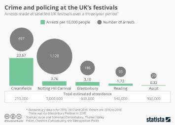 Infographic - arrests uk festivals