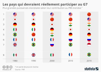 Infographie - plus grandes puissances mondiales selon contribution au pib mondial