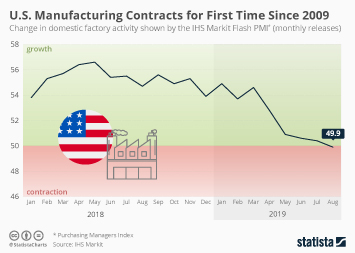 Infographic: U.S. Manufacturing Contracts for First Time Since 2009 | Statista