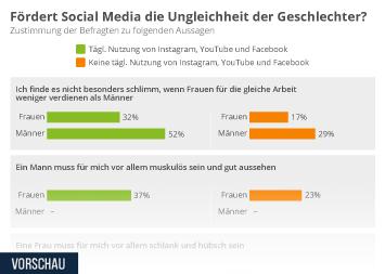 Infografik - Rollenbilder in sozialen Medien