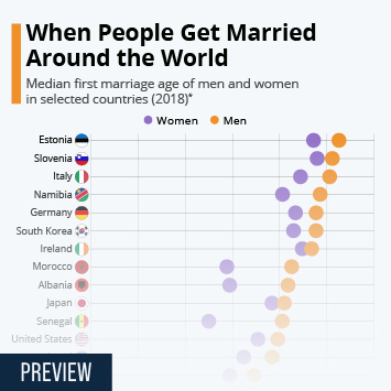 Infographic - global marriage ages