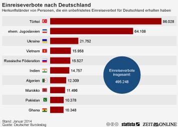 Infografik: Fast eine halbe Million Menschen besitzen ein Einreiseverbot in die Bundesrepublik | Statista