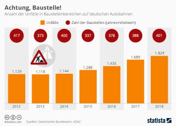 Infografik - Unfälle in Baustellenbereichen auf deutschen Autobahnen