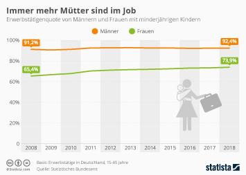 Infografik - Erwerbstätigenquote von Müttern und Vätern in Deutschland