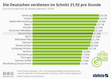 Die Deutschen verdienen im Schnitt 21,92 Euro pro Stunde