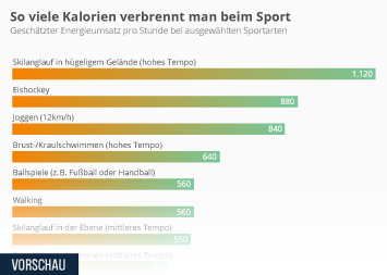 Infografik: So viele Kalorien verbrennt man beim Sport | Statista