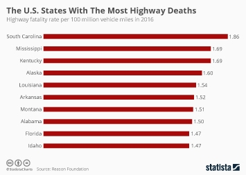 Infographic - Highway fatality rate per 100 million vehicle miles