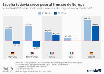 Infografía: La economía de Europa deja de crecer | Statista