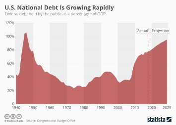 Infographic - Federal debt held by the public as a percentage of GDP