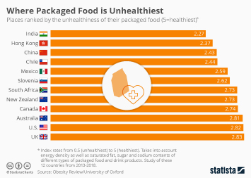 Infographic - countries with the unhealthiest packaged food