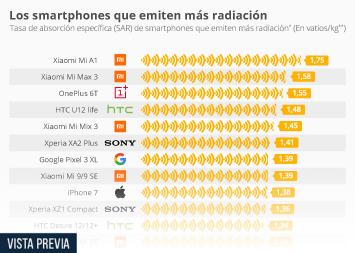 Infografía - Smartphones de mayor radiación