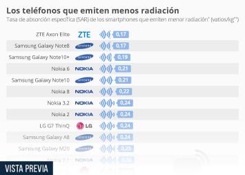 Infografía - Smartphones de menor radiación