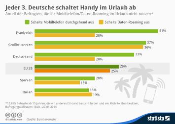 Infografik: Jeder 3. Deutsche schaltet Handy im Urlaub ab | Statista