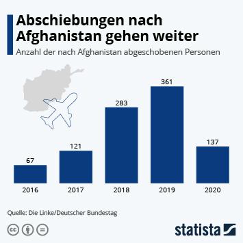 Infografik: Abschiebungen nach Afghanistan | Statista