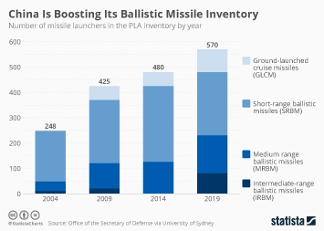 Infographic - Missile launchers in the PLA inventory by year