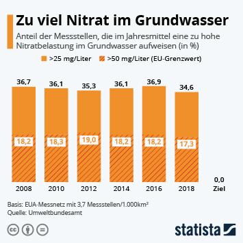 Infografik - Messstellen mit zu hoher Nitratbelastung im Grundwasser in Deutschland