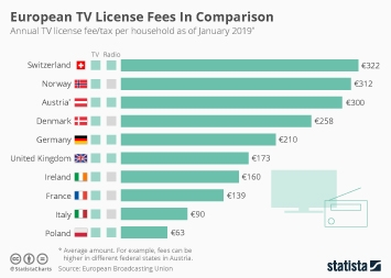 Infographic - Annual TV license fee/tax per household as of January 2019