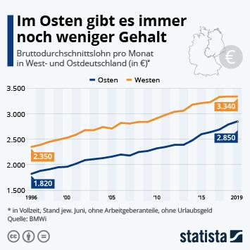 Infografik - Gehaltsvergleich Westdeutschland und Ostdeutschland