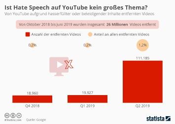 Infografik - Von YouTube aufgrund von hassrede entfernte Videos