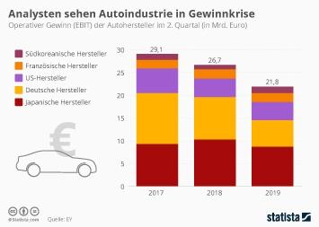 Infografik - Operativer Gewinn der Autohersteller