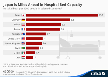 Infographic - Hospital beds per 1000 people
