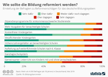 Infografik - Umfrage Bildungsreformen