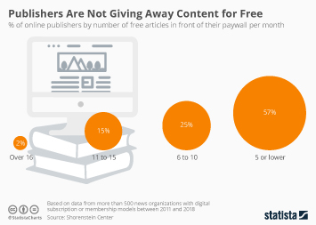 Infographic - free articles paywall