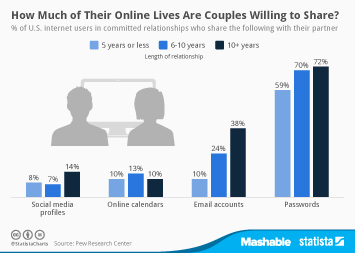 Infographic: How Much of Their Online Lives Are Couples Willing to Share?   Statista