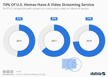Infographic - share of households with access to a subscription video-on-demand service