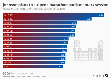 Infographic: Johnson plans to suspend marathon parliamentary session | Statista