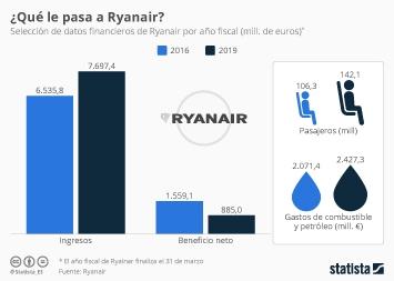 Infografía - Datos financieros Ryanair