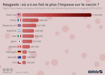Infographie - pays developpes avec le plus enfants non vaccines contre rougeole