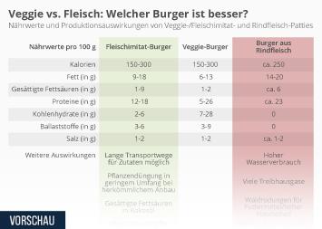 Infografik - Veggie vs. Fleisch: Welcher Burger ist besser?