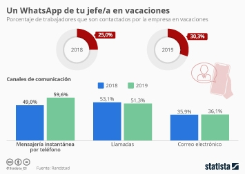 Infografía - Trabajadores que son contactados por la empresa en vacaciones
