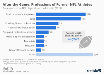 Infographic - professions of former NFL players