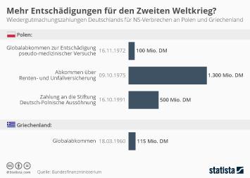 Infografik - Wiedergutmachungszahlungen Deutschlands für NS-Verbrechen