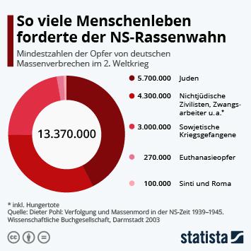 Infografik: So viele Menschenleben forderte der NS-Rassenwahn | Statista