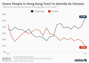 Fewer People In Hong Kong Tend To Identify As Chinese