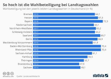 Infografik - Wahlbeteiligung bei Landtagswahlen