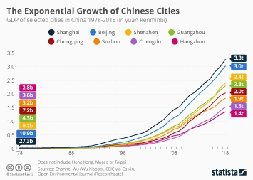 Infographic - GDP growth in Chinese cities