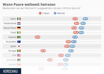 Infografik - Heiratsalter weltweit
