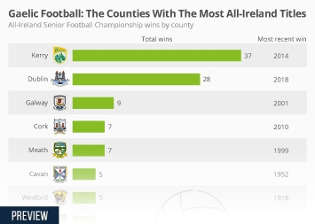 Infographic - All-Ireland Senior Football Championship wins by county