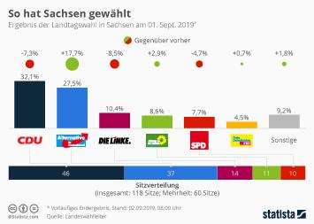 Infografik: So hat Sachsen gewählt | Statista