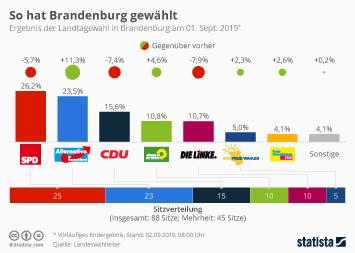 Landtagswahl in Brandenburg Infografik - So hat Brandenburg gewählt