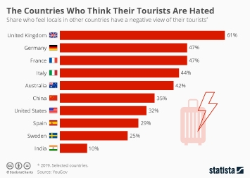 Infographic: The Countries Who Think Their Tourists Are Hated | Statista