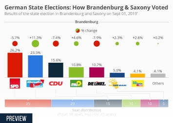 Infographic - Results of the state election in Brandenburg & Saxony on Sept 01, 2019.