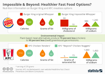 Infographic - Nutrition information on Burger King and KFC vegan options