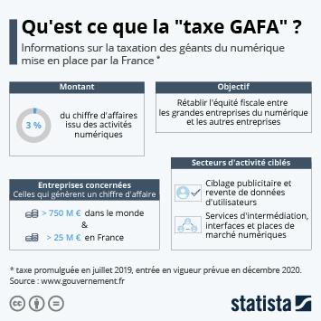 Infographie - chiffres cles taxe gafa geants du numerique