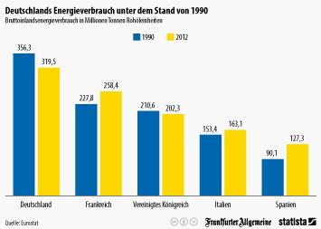 Infografik: Deutschlands Energieverbrauch unter dem Stand von 1990 | Statista